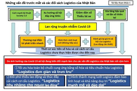 Giới thiệu về Đề án phát triển Logistis của Nhật Bản trong giai đoạn từ năm 2021 đến năm 2025
